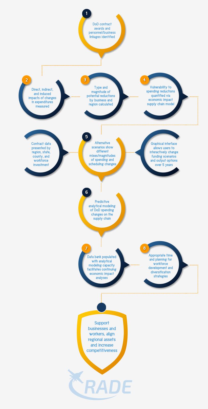 RADE Economic Modeling Platform Infographic